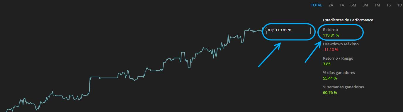 Su curva de rentabilidad