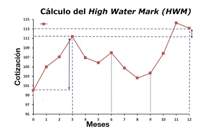 El high-water mark