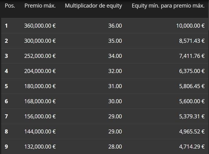 Multiplicador equity