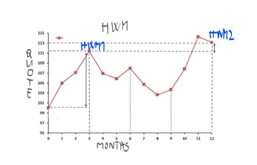 hwm-calc-1