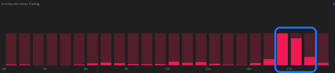 Horario Capacidad 0.2