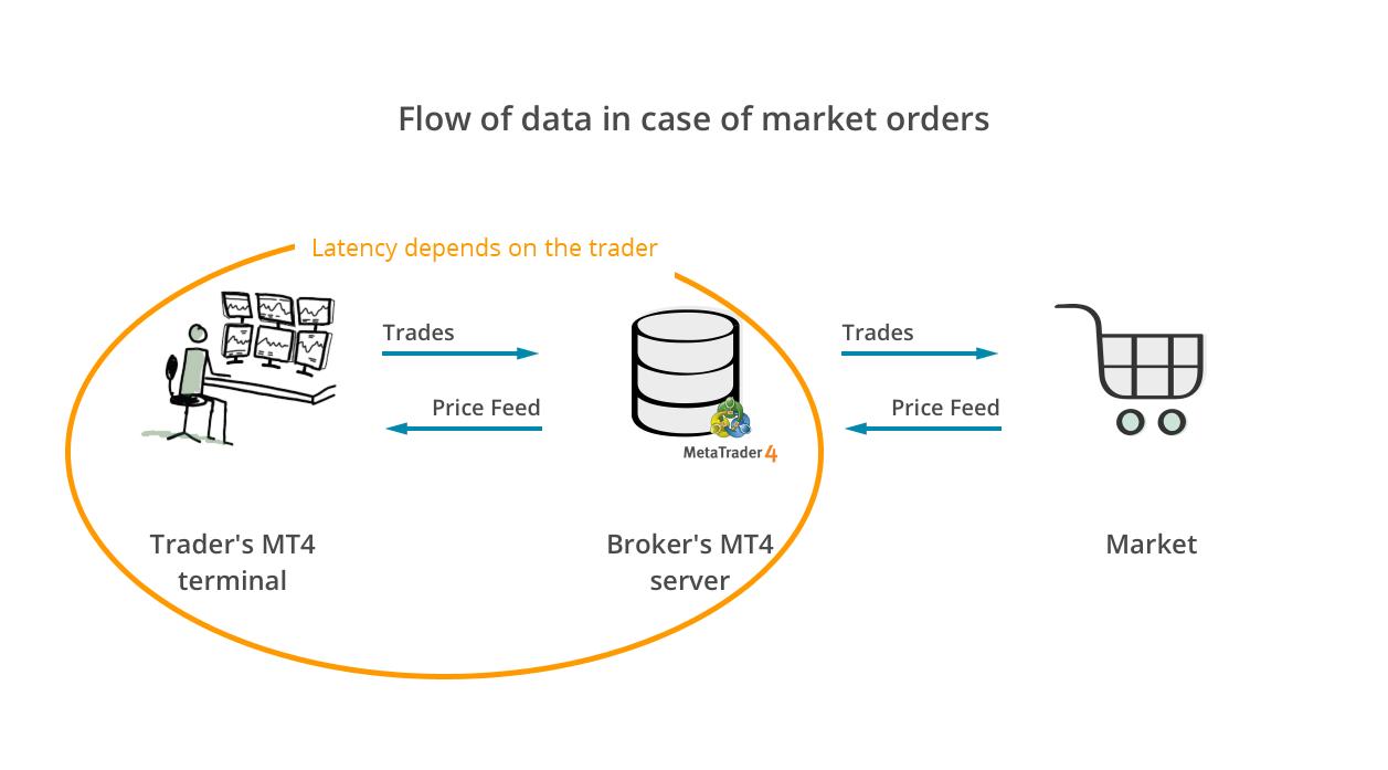 depends-on-trader